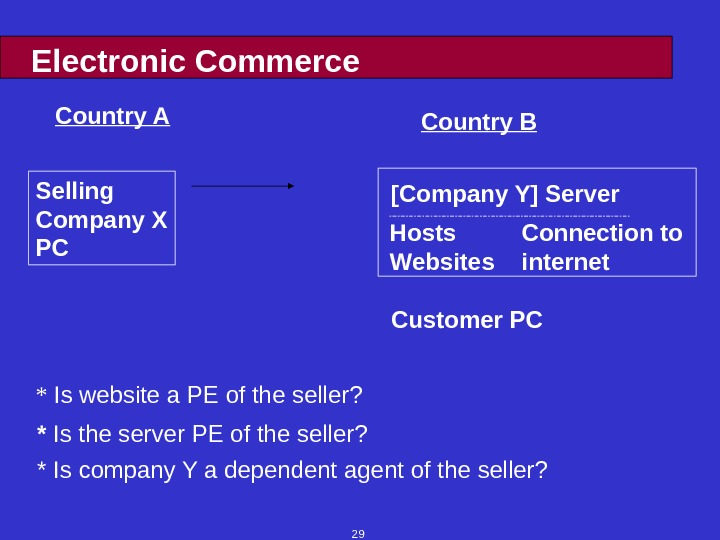 29 Electronic Commerce [Company Y] Server Hosts Websites Connection to internet. Selling Company X PC Customer