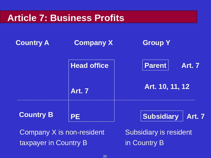 30 Article 7: Business Profits Country A Company X is non-resident Subsidiary is resident taxpayer in