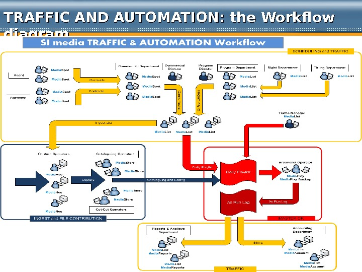 TRAFFIC AND AUTOMATION: the Workflow diagram