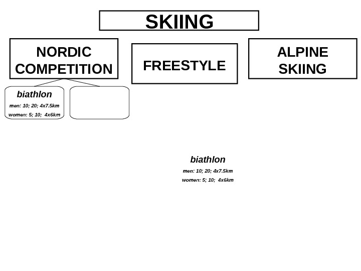 SKIING NORDIC COMPETITION FREESTYLE ALPINE SKIING biathlon men: 10; 20; 4 x 7. 5 km women: