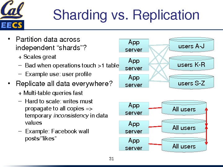 "Shardingvs. Replication • Partitiondataacross independent""shards""? +Scalesgreat – Badwhenoperationstouch1 table – Exampleuse: userprofile • Replicatealldataeverywhere? +Multitablequeriesfast –"
