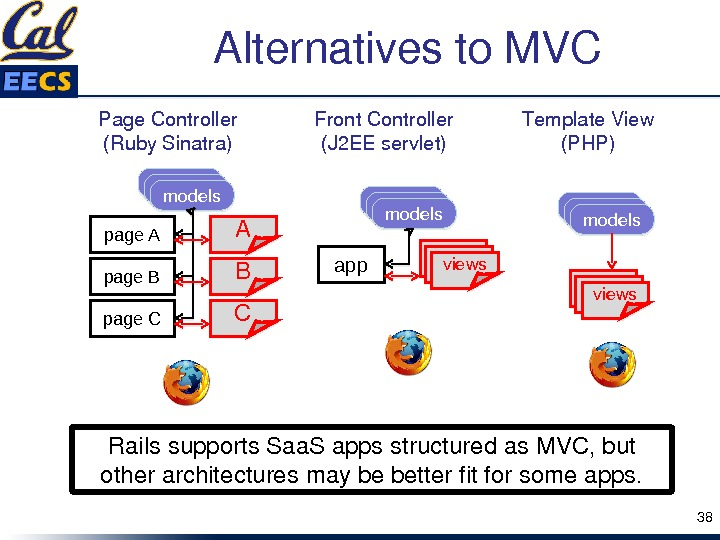 Alternativesto. MVC 38 Railssupports. Saa. Sappsstructuredas. MVC, but otherarchitecturesmaybebetterfitforsomeapps. Page. Controller (Ruby. Sinatra) page A A