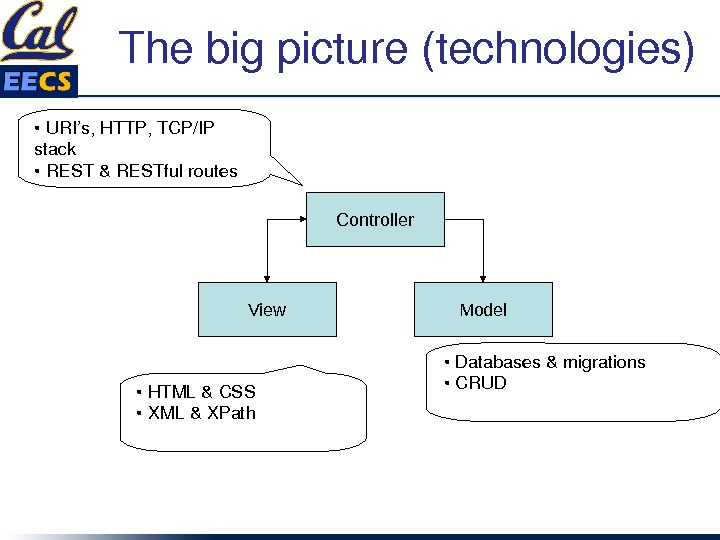 Thebigpicture(technologies) Controller View Model • URI's, HTTP, TCP/IP stack • REST&RESTfulroutes • Databases&migrations • CRUD •