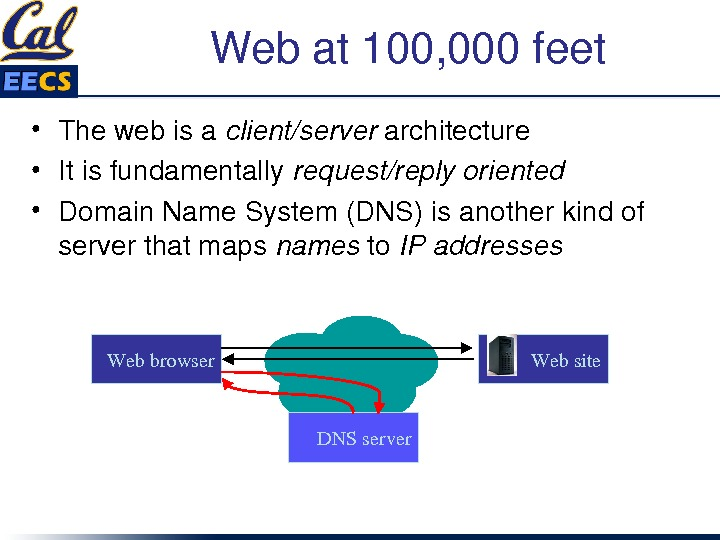 Webat 100, 000 feet • Thewebisa client/server architecture • Itisfundamentally request/replyoriented • Domain. Name. System(DNS)isanotherkindof serverthatmaps