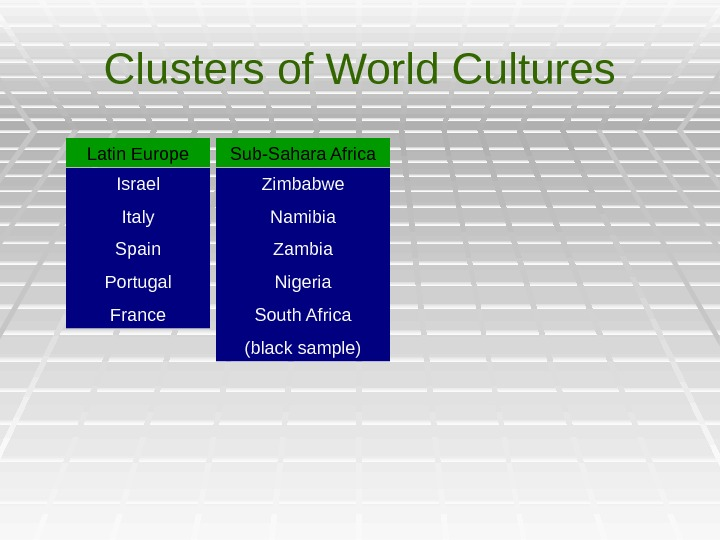 Clusters of World Cultures Eastern Europe ELatin Europe Israel Italy Spain Portugal France Sub-Sahara Africa Zimbabwe