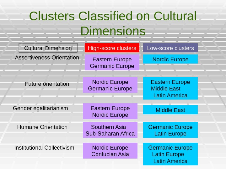 Clusters Classified on Cultural Dimensions Cultural Dimension Assertiveness Orientation High-score clusters Eastern Europe Germanic Europe Low-score