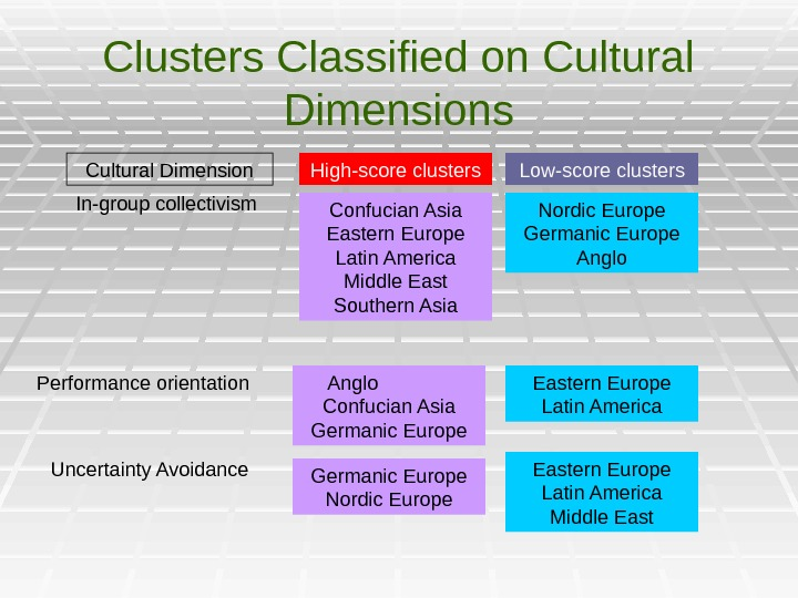 Clusters Classified on Cultural Dimensions Cultural Dimension In-group collectivism High-score clusters Confucian Asia Eastern Europe Latin