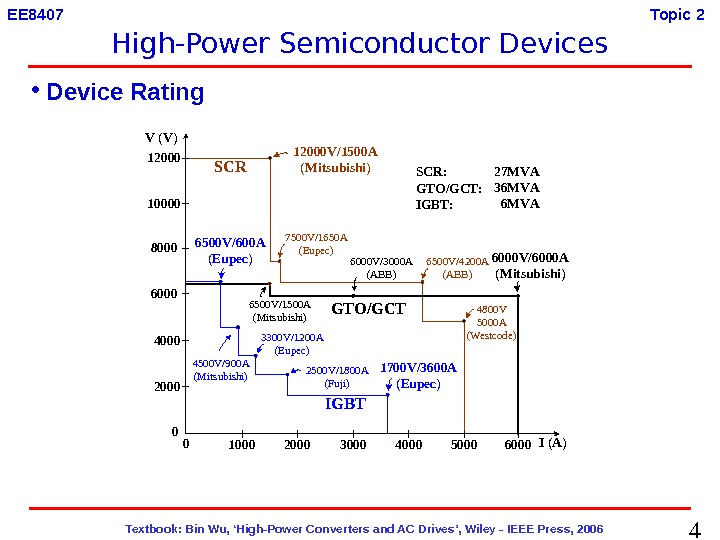 4  Textbook: Bin Wu, 'High-Power Converters and AC Drives', Wiley - IEEE Press, 2006 EE