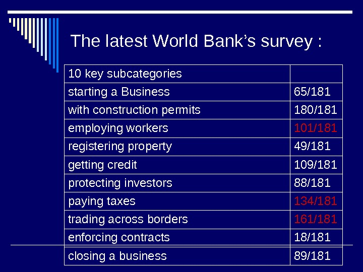 The latest World Bank's survey  : 10 key subcategories  starting a Business