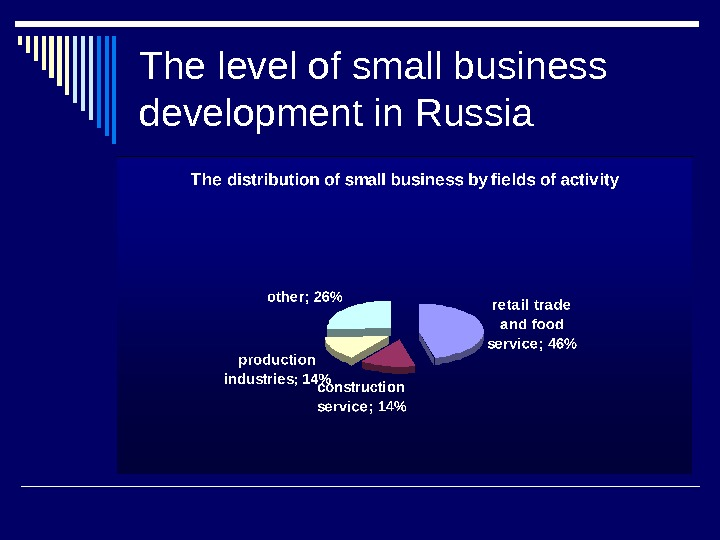The level of small business development in Russia