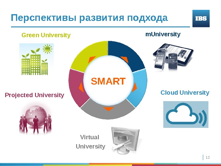 12 Cloud Universitym. University Green University Projected  University  Virtual University SMARTПерспективы развития подхода