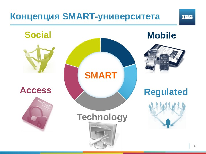 4 Концепция SMART -университета SMARTSocial Technology Regulated. Access Mobile