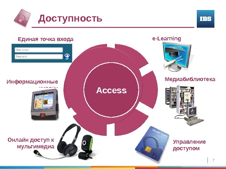 7 Онлайн доступ к мультимедиа Управление доступом. Доступность Access e-Learning  Медиабиблиотека Информационные киоски. Единая точка