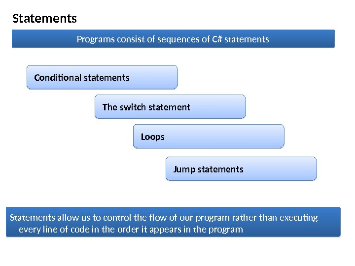 Statements Programs consist of sequences of C# statements Conditional statements Loops Statements allow us to control