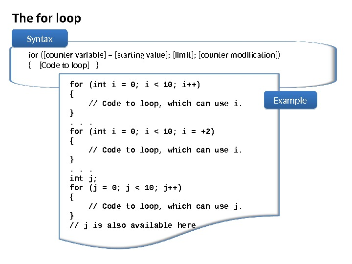 The for loop for ([counter variable] = [starting value]; [limit]; [counter modification]) {  [Code to