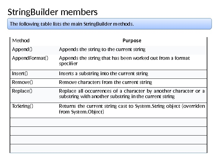 String. Builder members The following table lists the main String. Builder methods. Method Purpose Append() Appends