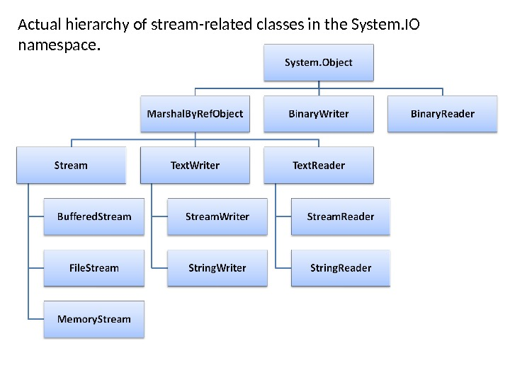 Actual hierarchy of stream-related classes in the System. IO namespace.