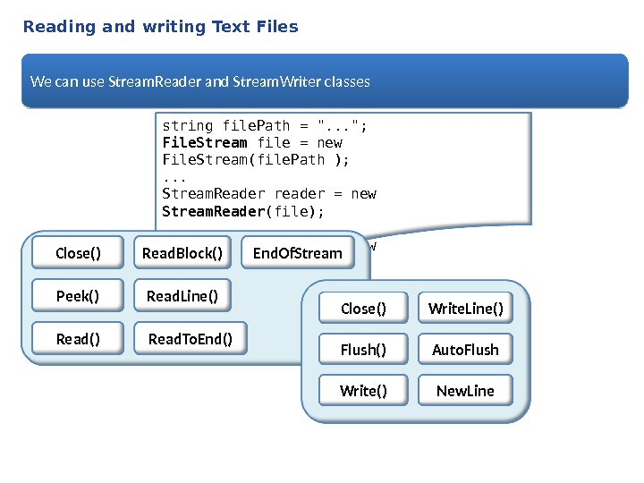 Reading and writing Text Files We can use Stream. Reader and Stream. Writer classes string file.