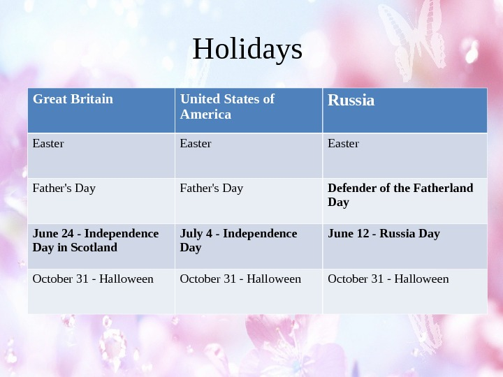 Holidays Great Britain United States of America Russia Easter Father's Day Defender of the Fatherland Day