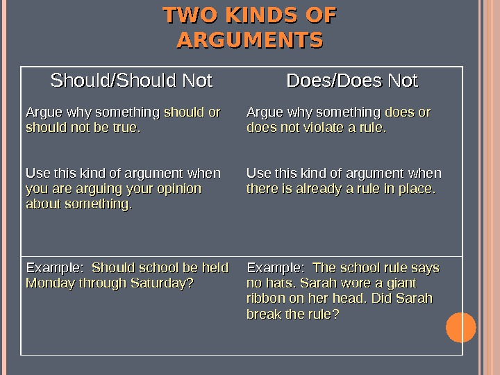 Should/Should Not Does/Does Not Argue why something should or should not be true. Argue why something