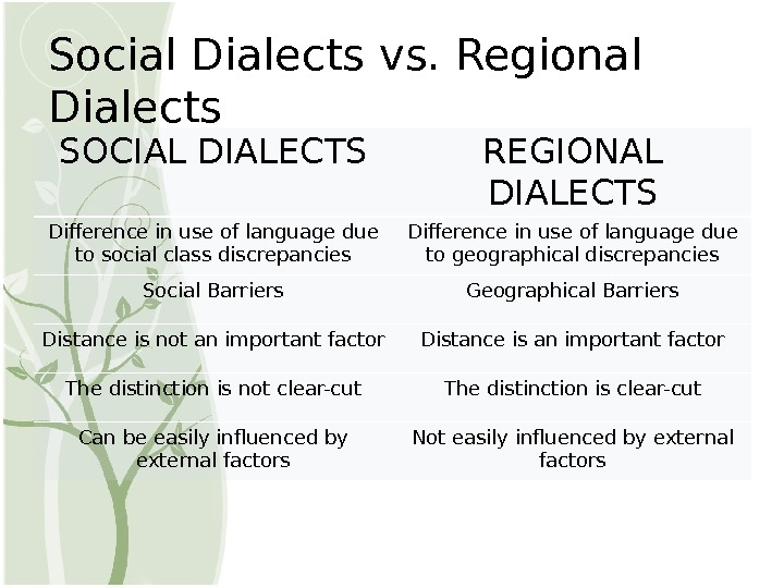 Social Dialects vs. Regional Dialects SOCIAL DIALECTS REGIONAL DIALECTS Difference in use of language due to