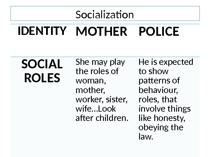 Socialization IDENTITY MOTHER POLICE SOCIAL ROLES She may play the roles of woman,  mother,