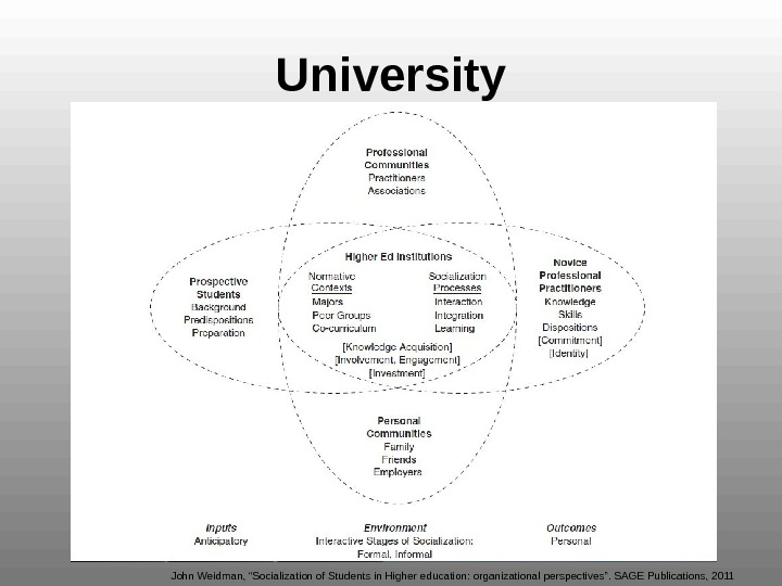 "University John Weidman, ""Socialization of Students in Higher education: organizational perspectives"". SAGE Publications, 2011"