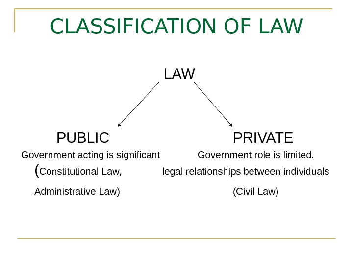 CLASSIFICATION OF LAW PUBLIC PRIVATE Government acting is significant Government role is limited,