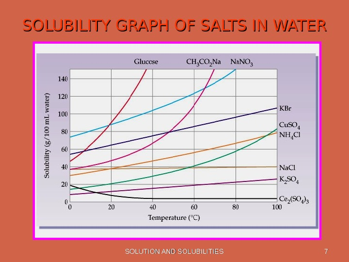 SOLUTION AND SOLUBILITIES 77 SOLUBILITY GRAPH OF SALTS IN WATER
