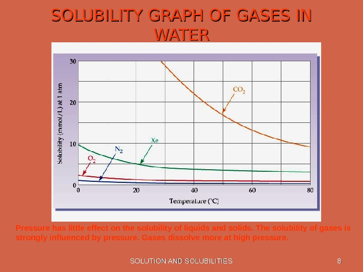 SOLUTION AND SOLUBILITIES 88 SOLUBILITY GRAPH OF GASES IN WATER Pressure has little effect on the