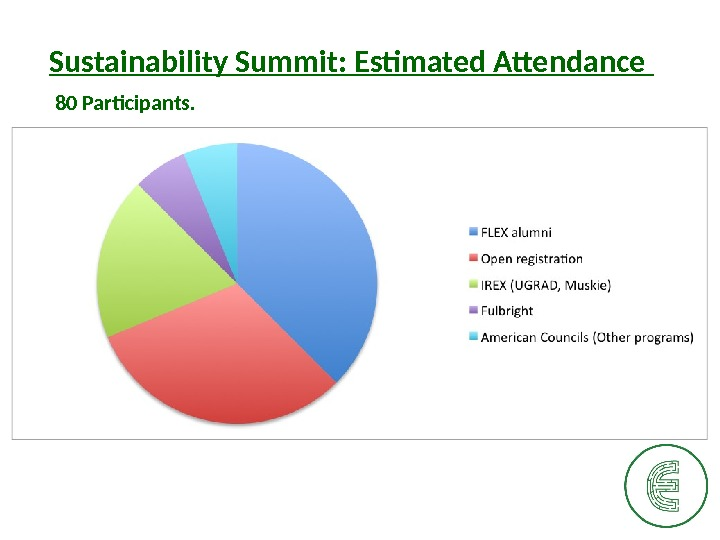 Sustainability Summit: Estimated Attendance 80 Participants.