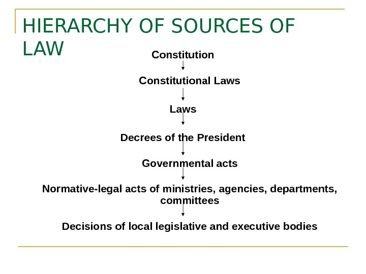 HIERARCHY OF SOURCES OF LAW Constitutional Laws Decrees of the President Governmental acts Normative-legal acts of