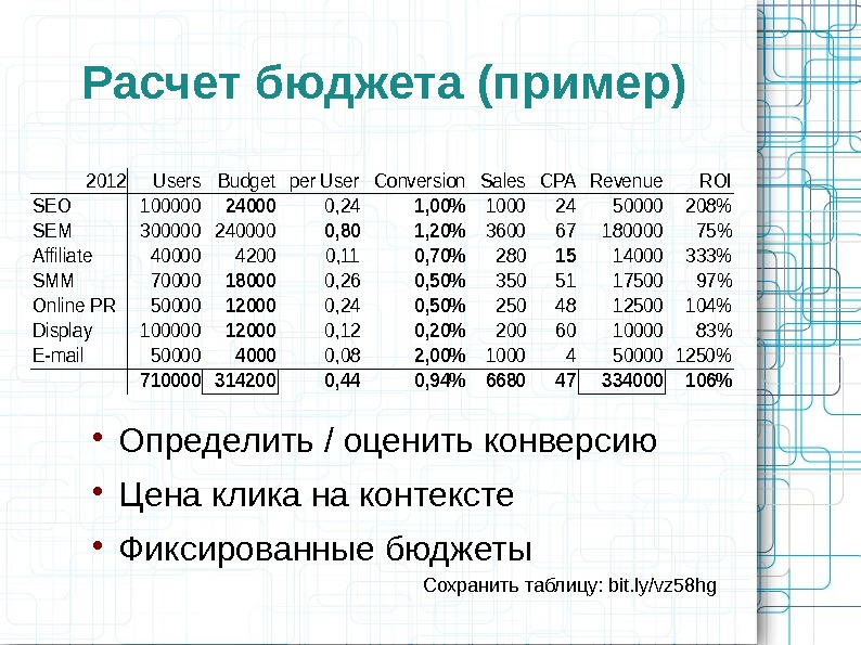 Расчет бюджета (пример)2012 Users. Budgetper User. Conversion. Sales. CPARevenue. ROI SEO 100000240000, 241, 0010002450000208