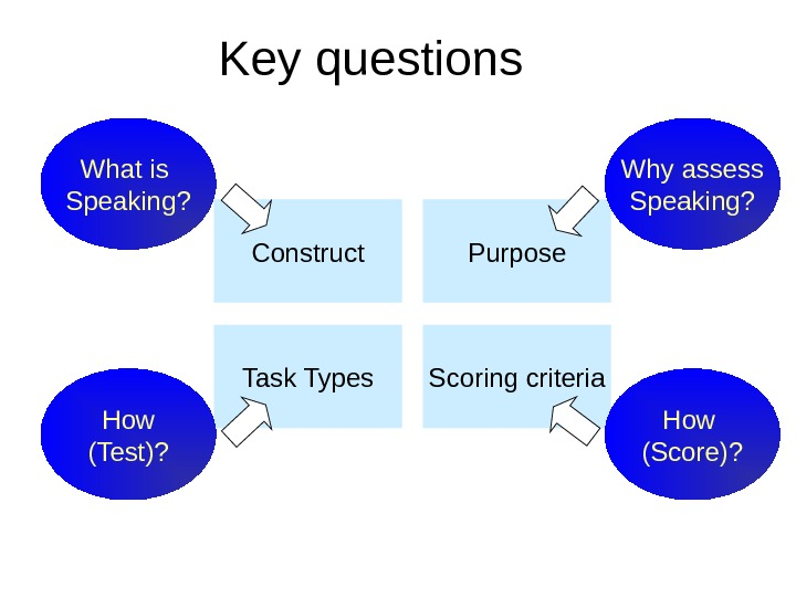 Construct Purpose Task Types Scoring criteria. Key questions How (Score)? Why assess Speaking? How (Test)? What