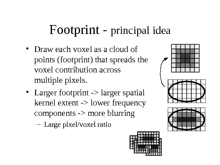 Footprint - principal idea • Draw each voxel as a cloud of points (footprint) that spreads