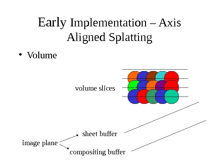 Early Implementation – Axis Aligned Splatting sheet buffer compositing buffer volume slices image plane • Volume