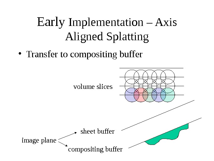 Early Implementation – Axis Aligned Splatting sheet buffer compositing buffer volume slices image plane • Transfer