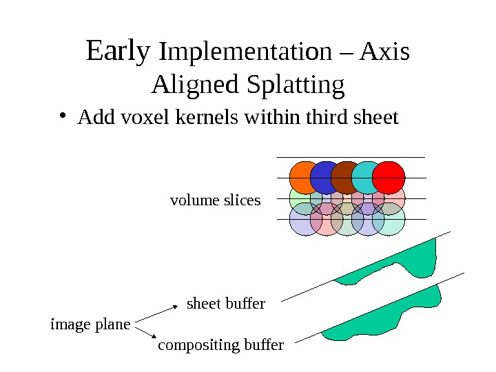 Early Implementation – Axis Aligned Splatting sheet buffer compositing buffer volume slices image plane • Add