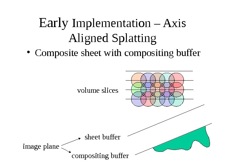 Early Implementation – Axis Aligned Splatting sheet buffer compositing buffer volume slices image plane • Composite