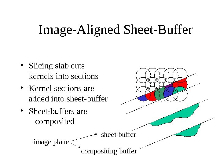 Image-Aligned Sheet-Buffer sheet buffer compositing buffer • Slicing slab cuts kernels into sections • Kernel sections