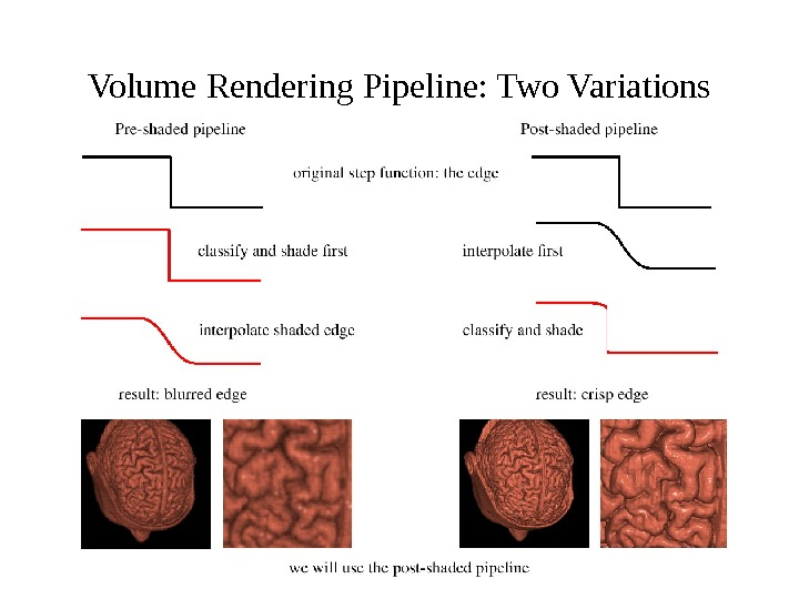 Volume Rendering Pipeline: Two Variations