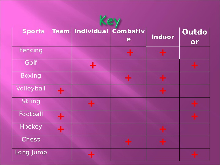 Sports Team Individual Combativ e Indoor Outdo or Fencing  + + Golf  + +