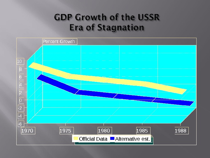 1970 1975 1980 1985 19880246810 -2 -4 -6 Percent Growth Official Data Alternative est.
