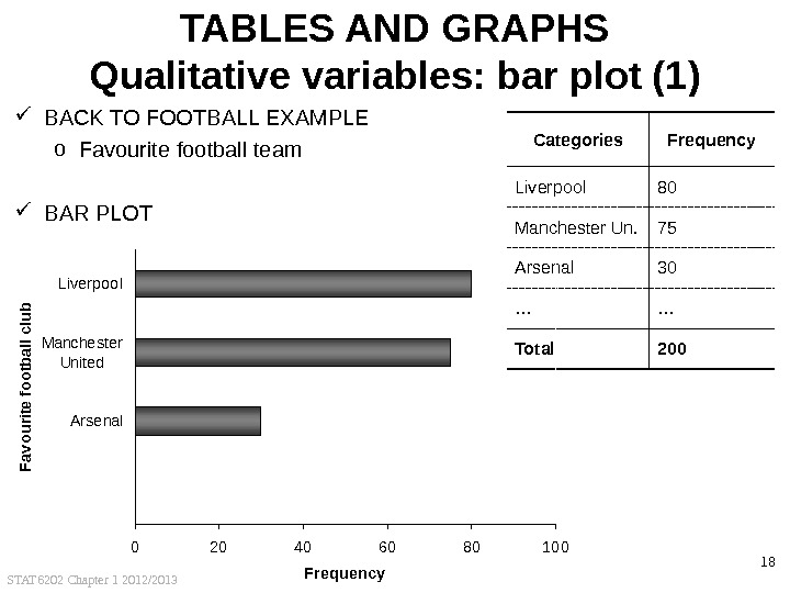 STAT 6202 Chapter 1 2012/2013 18 TABLES AND GRAPHS Qualitative variables: bar plot (1) BACK TO