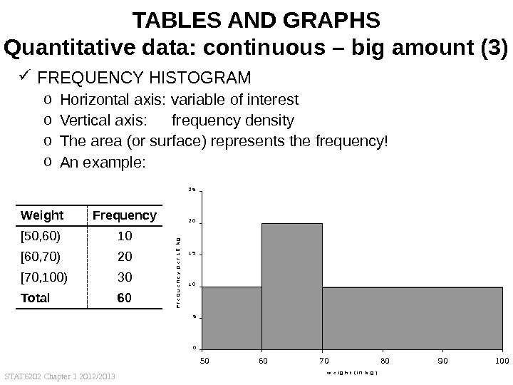 STAT 6202 Chapter 1 2012/2013 30 TABLES AND GRAPHS Quantitative data: continuous – big amount (3)