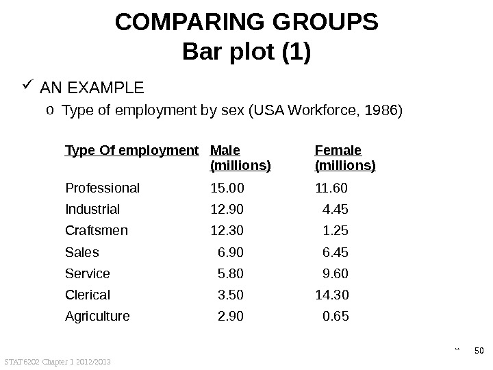 STAT 6202 Chapter 1 2012/2013 50 COMPARING GROUPS Bar plot (1) AN EXAMPLE o Type of