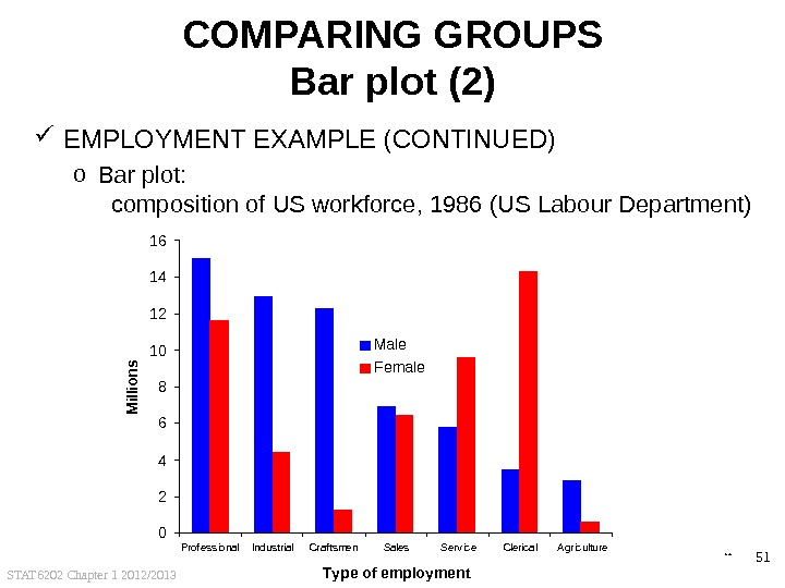 STAT 6202 Chapter 1 2012/2013 51 COMPARING GROUPS Bar plot (2) EMPLOYMENT EXAMPLE (CONTINUED) o Bar
