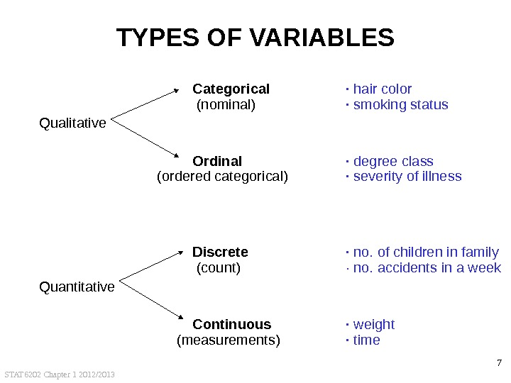 STAT 6202 Chapter 1 2012/2013 7 TYPES OF VARIABLES Categorical · hair color (nominal) · smoking