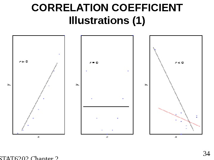 STAT 6202 Chapter 2 2012/2013 34 CORRELATION COEFFICIENT Illustrations (1)