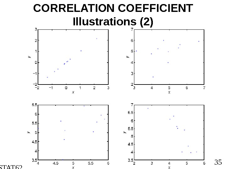 STAT 6202 Chapter 2 2012/2013 35 CORRELATION COEFFICIENT Illustrations (2)
